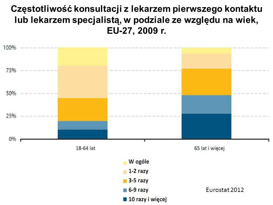Częstotliwość konsultacji z lekarzem pierwszego kontaktu lub lekarzem specjalistą, w podziale ze względu na wiek, EU-27, 2009 r. Eurostat 2012