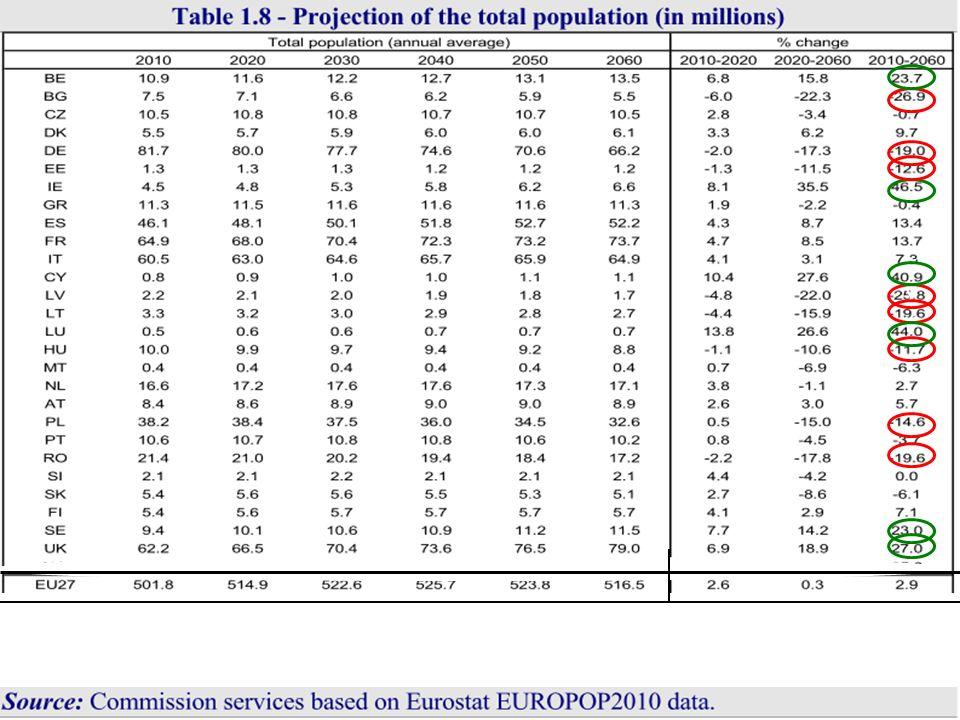 zmiany demograficzne są wynikiem trzech podstawowych tendencji: Ciągły wzrost długości życia.