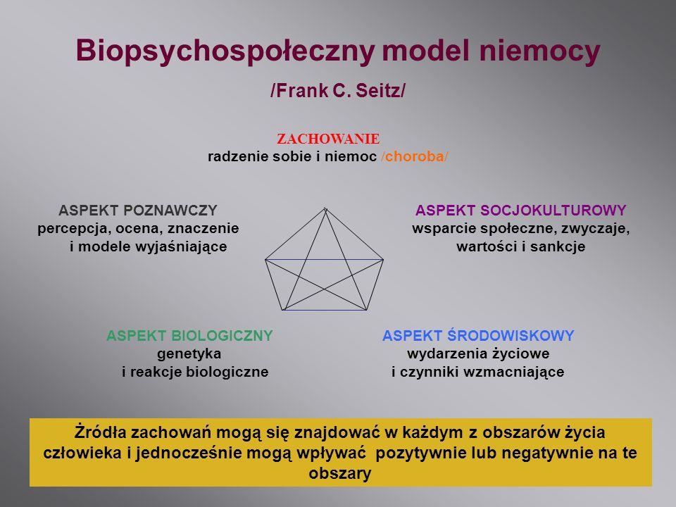ASPEKT BIOLOGICZNY genetyka i reakcje biologiczne ASPEKT ŚRODOWISKOWY wydarzenia życiowe i czynniki wzmacniające ASPEKT SOCJOKULTUROWY wsparcie społec