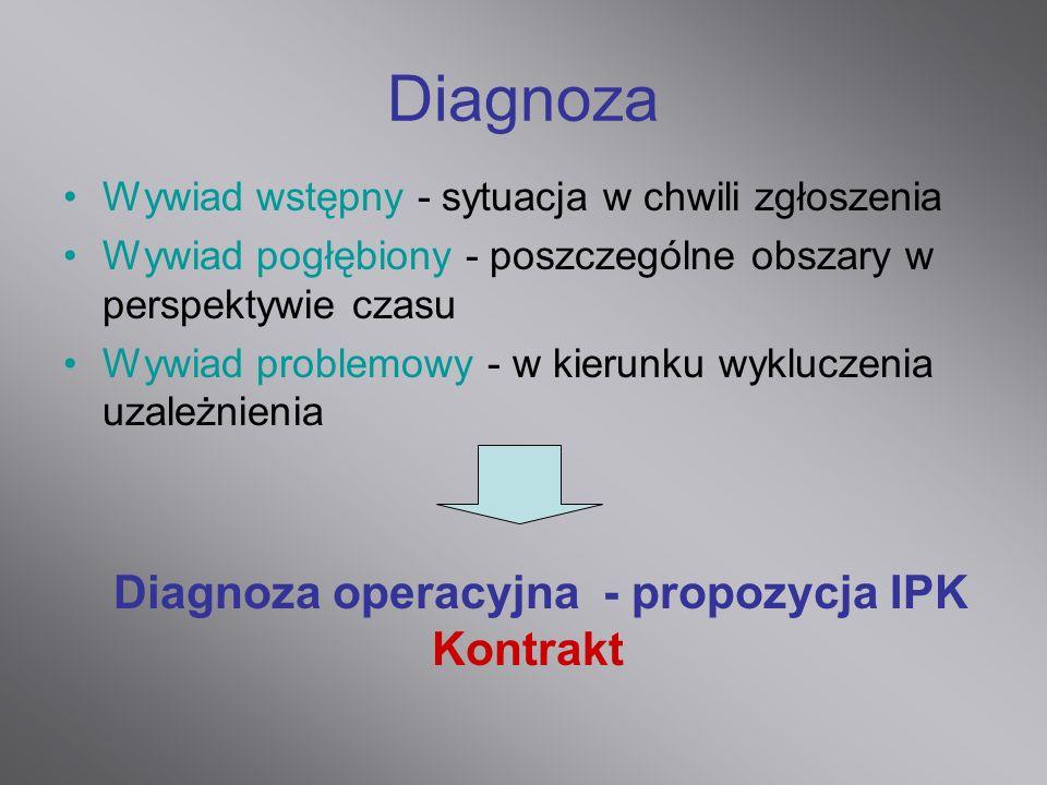 Diagnoza Wywiad wstępny - sytuacja w chwili zgłoszenia Wywiad pogłębiony - poszczególne obszary w perspektywie czasu Wywiad problemowy - w kierunku wy
