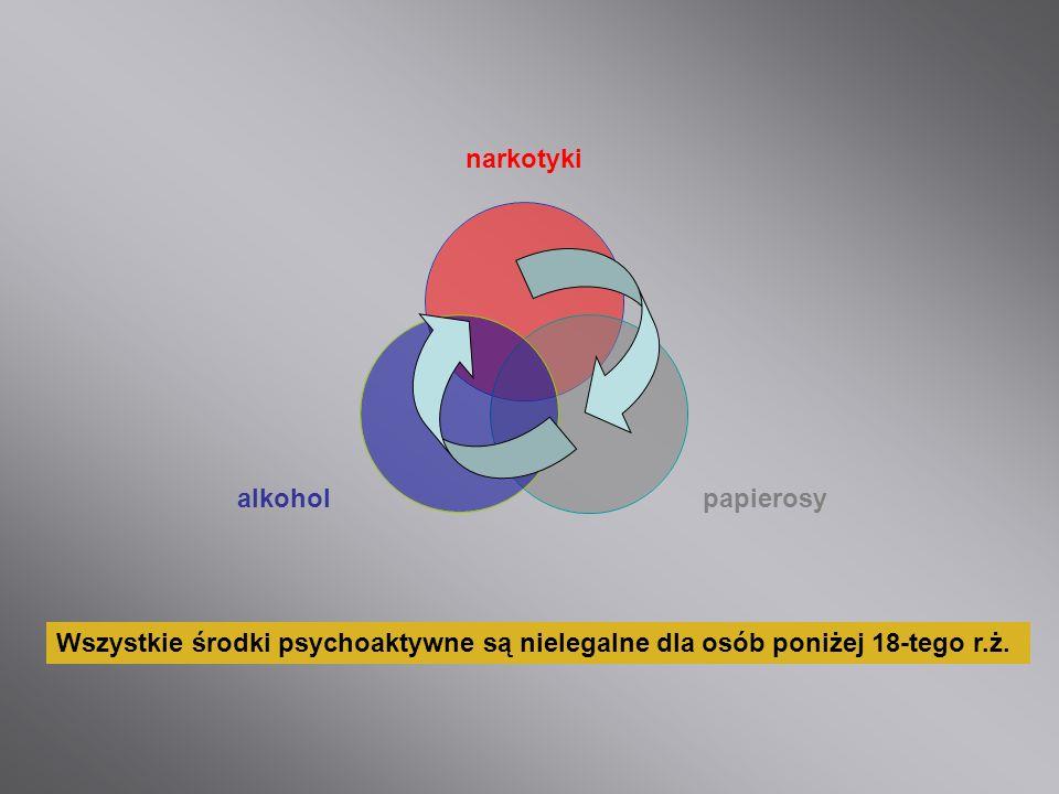 Wszystkie środki psychoaktywne są nielegalne dla osób poniżej 18-tego r.ż.