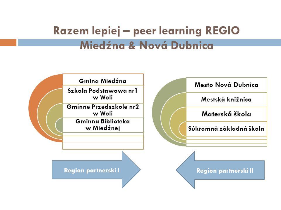 Razem lepiej – peer learning REGIO Miedźna & Nová Dubnica Gmina Miedźna Szkoła Podstawowa nr1 w Woli Gminne Przedszkole nr2 w Woli Gminna Biblioteka w