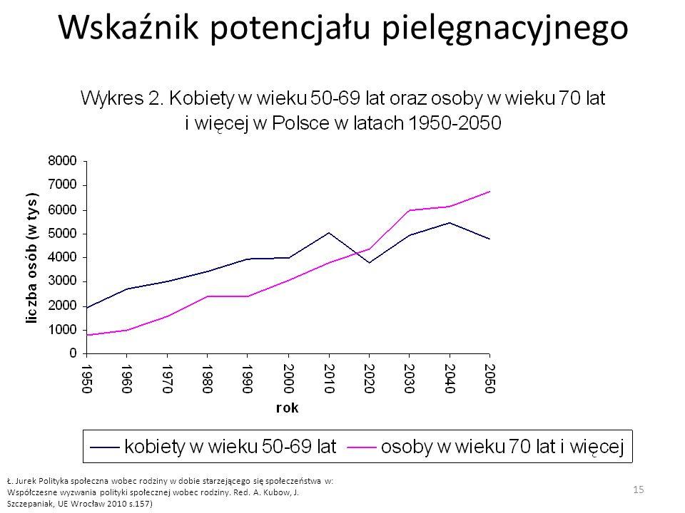 Wskaźnik potencjału pielęgnacyjnego 15 Ł.