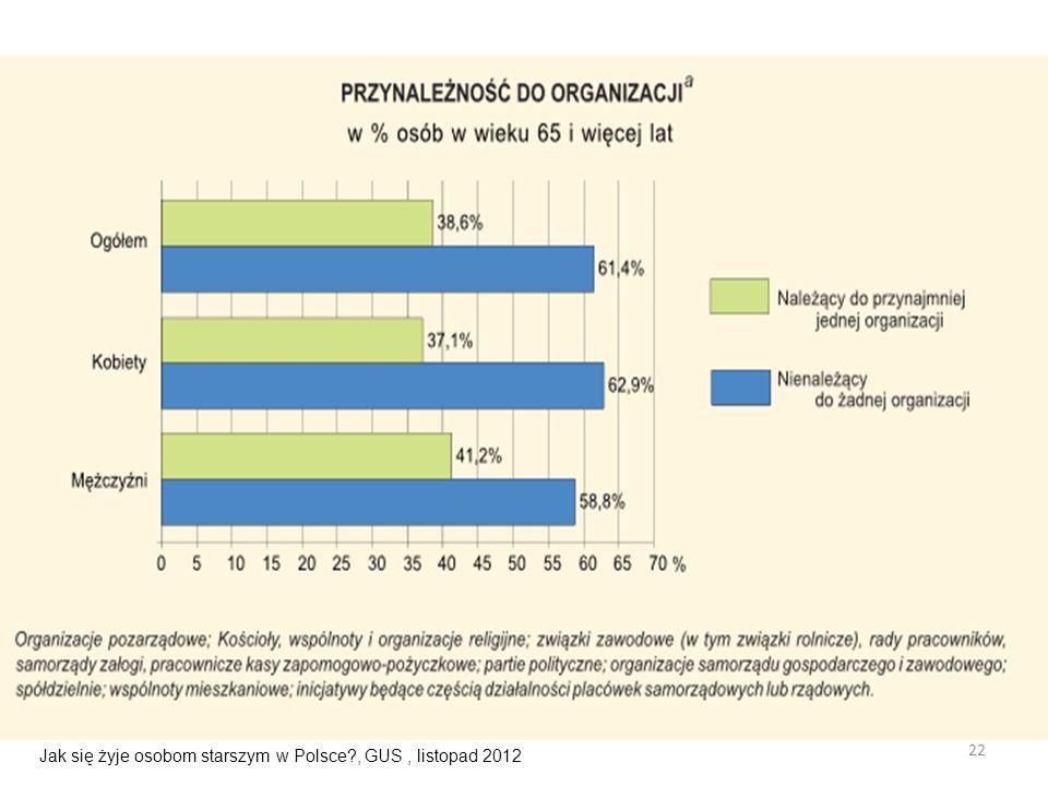 22 Jak się żyje osobom starszym w Polsce?, GUS, listopad 2012