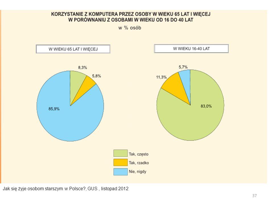37 Jak się żyje osobom starszym w Polsce?, GUS, listopad 2012