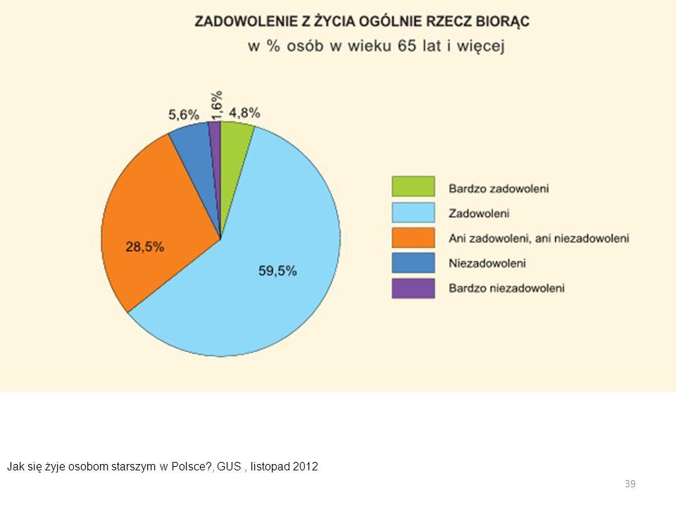 39 Jak się żyje osobom starszym w Polsce?, GUS, listopad 2012