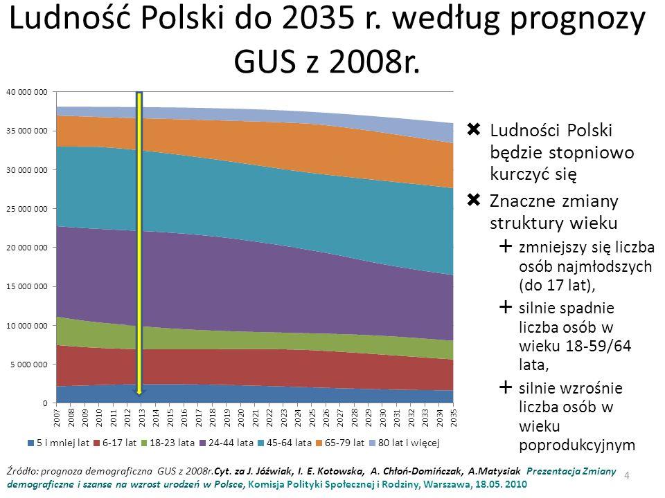 Ludność Polski do 2035 r.według prognozy GUS z 2008r.