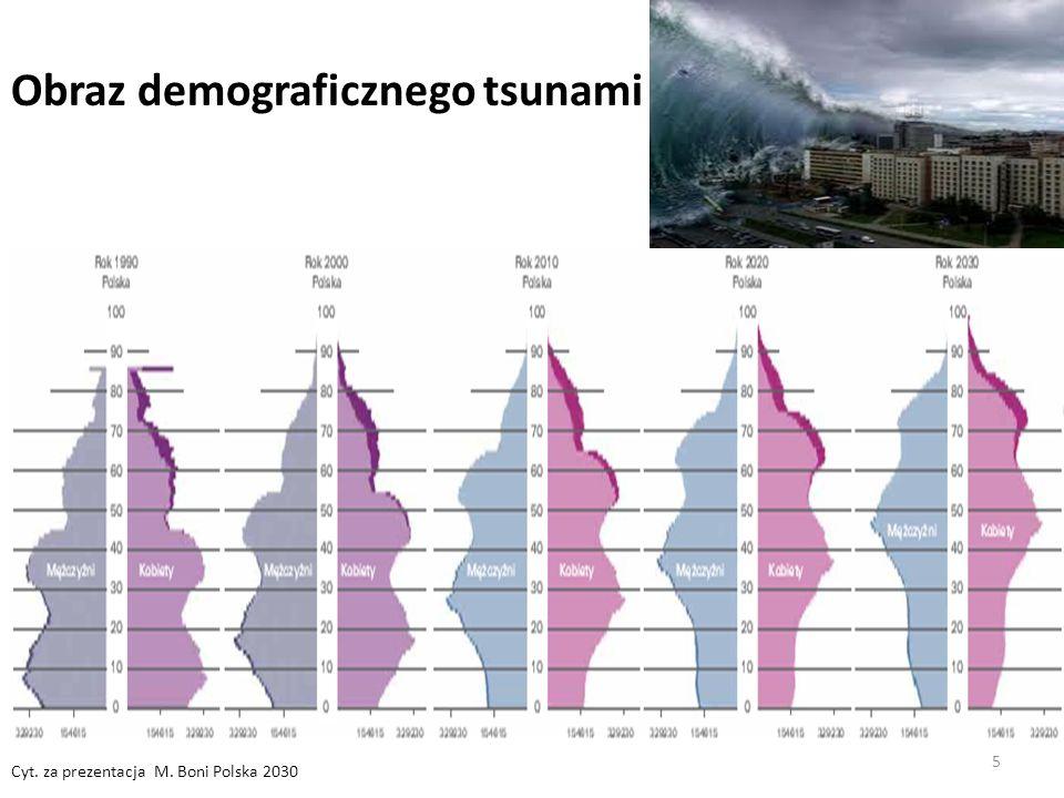 5 Obraz demograficznego tsunami Cyt. za prezentacja M. Boni Polska 2030