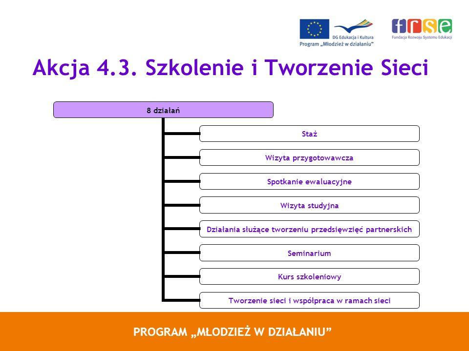 PROGRAM MŁODZIEŻ W DZIAŁANIU Akcja 4.3. Szkolenie i Tworzenie Sieci 8 działań Staż Wizyta przygotowawcza Spotkanie ewaluacyjne Wizyta studyjna Działan
