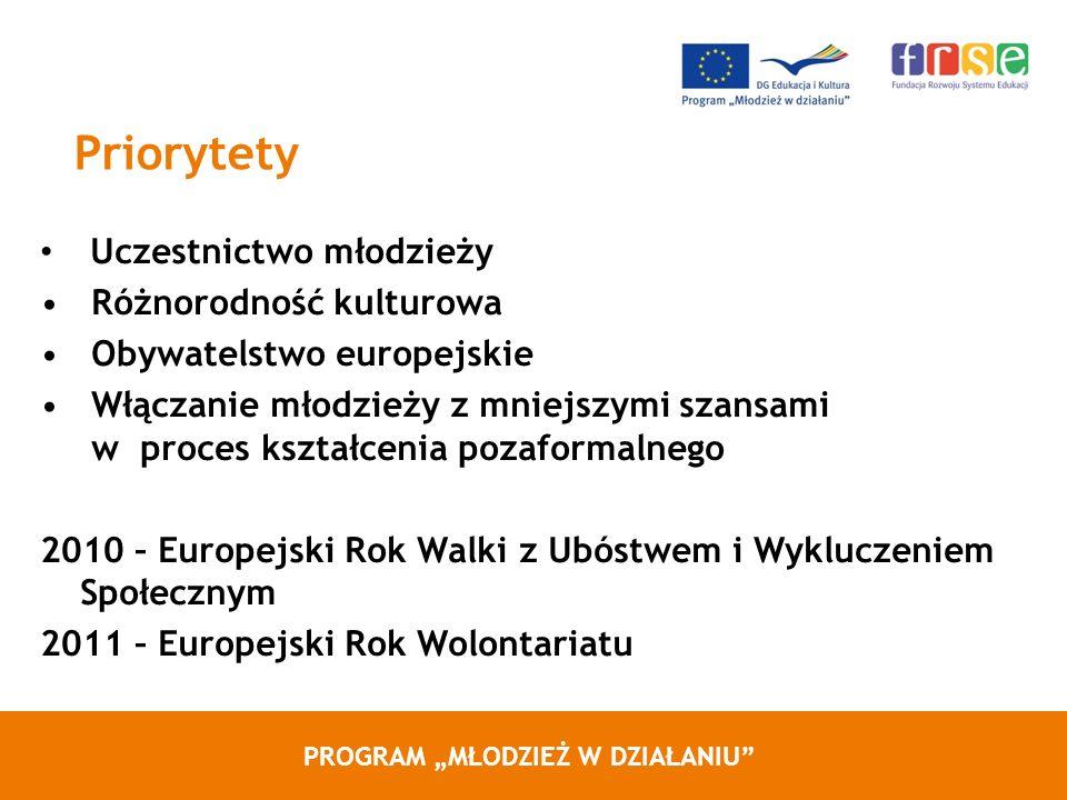 PROGRAM MŁODZIEŻ W DZIAŁANIU Priorytety Uczestnictwo młodzieży Różnorodność kulturowa Obywatelstwo europejskie Włączanie młodzieży z mniejszymi szansami w proces kształcenia pozaformalnego 2010 – Europejski Rok Walki z Ubóstwem i Wykluczeniem Społecznym 2011 – Europejski Rok Wolontariatu