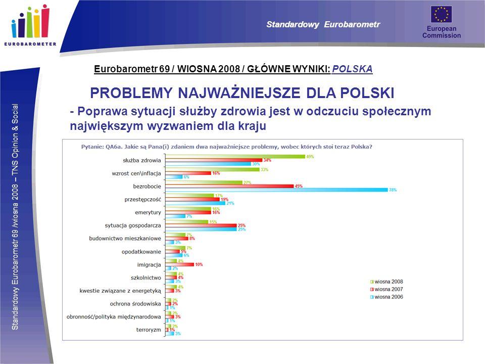 Standardowy Eurobarometr 69 /wiosna 2008 – TNS Opinion & Social Eurobarometr 69 / WIOSNA 2008 / GŁÓWNE WYNIKI: POLSKA PROBLEMY NAJWAŻNIEJSZE DLA POLSK