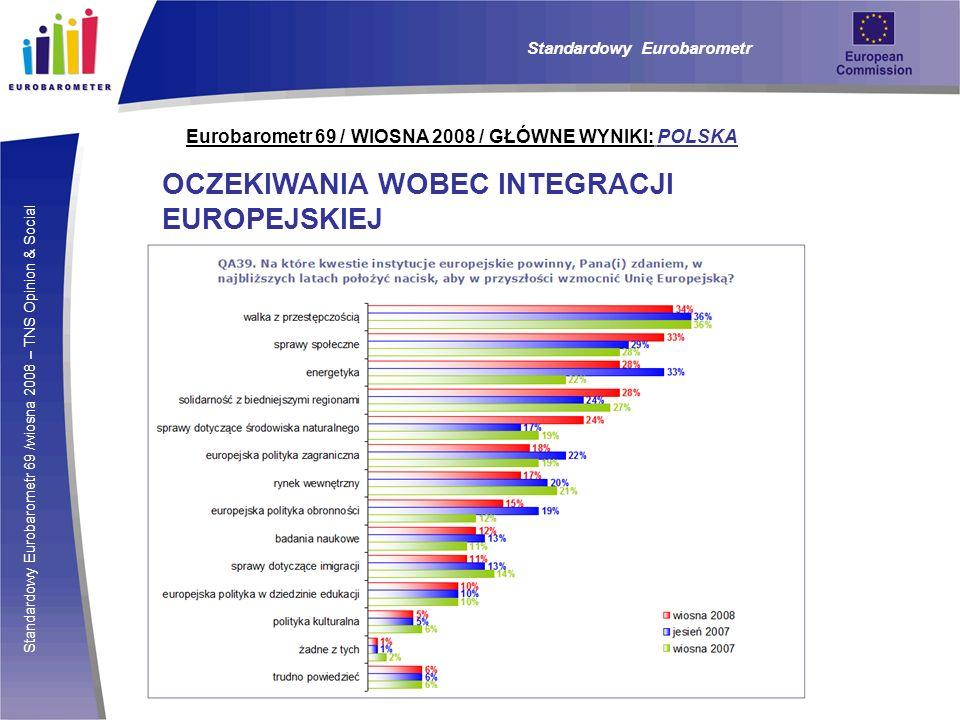 Standardowy Eurobarometr 69 /wiosna 2008 – TNS Opinion & Social Eurobarometr 69 / WIOSNA 2008 / GŁÓWNE WYNIKI: POLSKA OCZEKIWANIA WOBEC INTEGRACJI EUR