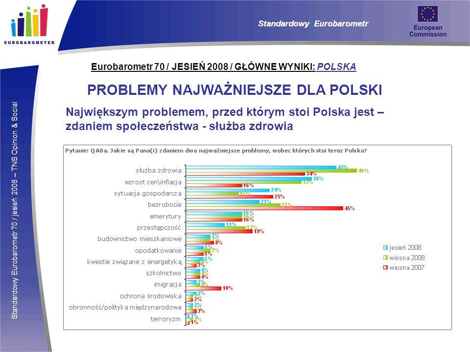 Standardowy Eurobarometr 70 / jesień 2008 – TNS Opinion & Social Eurobarometr 70 / JESIEŃ 2008 / GŁÓWNE WYNIKI: POLSKA PROBLEMY NAJWAŻNIEJSZE DLA POLSKI Największym problemem, przed którym stoi Polska jest – zdaniem społeczeństwa - służba zdrowia Standardowy Eurobarometr