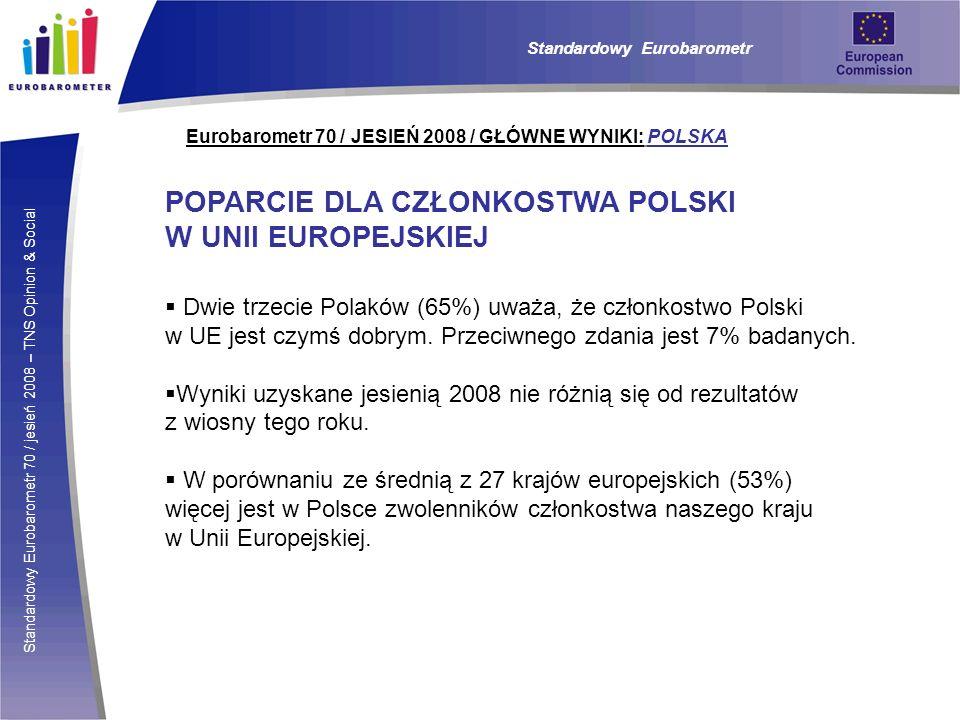 Standardowy Eurobarometr 70 / jesień 2008 – TNS Opinion & Social Eurobarometr 70 / JESIEŃ 2008 / GŁÓWNE WYNIKI: POLSKA POPARCIE DLA CZŁONKOSTWA POLSKI W UNII EUROPEJSKIEJ Dwie trzecie Polaków (65%) uważa, że członkostwo Polski w UE jest czymś dobrym.