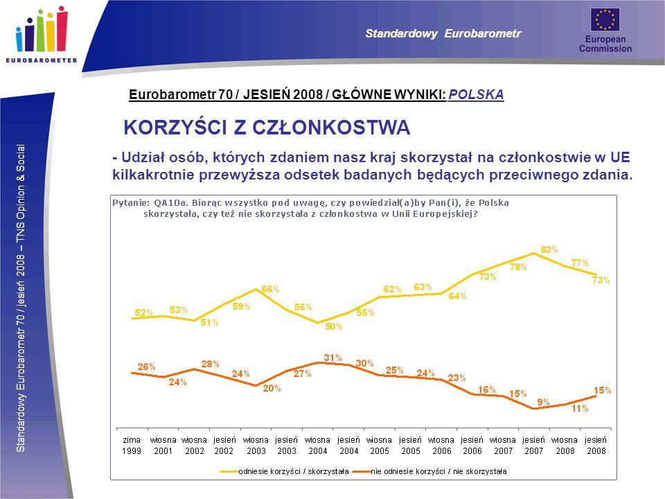 Standardowy Eurobarometr 70 / jesień 2008 – TNS Opinion & Social Eurobarometr 70 / JESIEŃ 2008 / GŁÓWNE WYNIKI: POLSKA KORZYŚCI Z CZŁONKOSTWA - Udział osób, których zdaniem nasz kraj skorzystał na członkostwie w UE kilkakrotnie przewyższa odsetek badanych będących przeciwnego zdania.