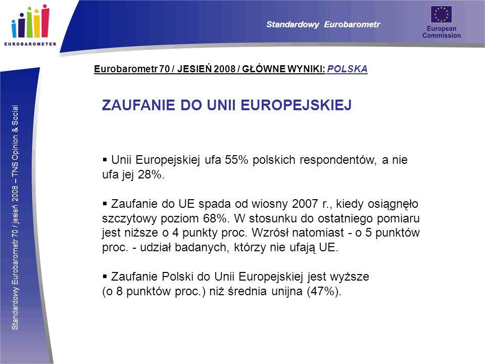 Standardowy Eurobarometr 70 / jesień 2008 – TNS Opinion & Social Eurobarometr 70 / JESIEŃ 2008 / GŁÓWNE WYNIKI: POLSKA ZAUFANIE DO UNII EUROPEJSKIEJ Unii Europejskiej ufa 55% polskich respondentów, a nie ufa jej 28%.
