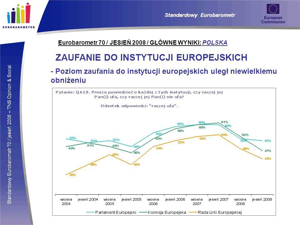 Standardowy Eurobarometr 70 / jesień 2008 – TNS Opinion & Social Eurobarometr 70 / JESIEŃ 2008 / GŁÓWNE WYNIKI: POLSKA ZAUFANIE DO INSTYTUCJI EUROPEJSKICH - Poziom zaufania do instytucji europejskich uległ niewielkiemu obniżeniu Standardowy Eurobarometr