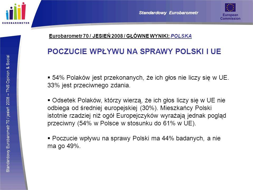 Standardowy Eurobarometr 70 / jesień 2008 – TNS Opinion & Social Eurobarometr 70 / JESIEŃ 2008 / GŁÓWNE WYNIKI: POLSKA Standardowy Eurobarometr POCZUCIE WPŁYWU NA SPRAWY POLSKI I UE 54% Polaków jest przekonanych, że ich głos nie liczy się w UE.