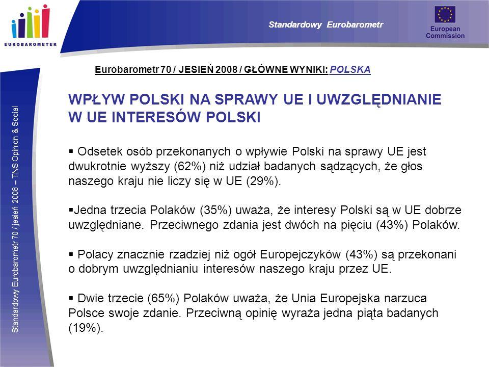 Standardowy Eurobarometr 70 / jesień 2008 – TNS Opinion & Social Eurobarometr 70 / JESIEŃ 2008 / GŁÓWNE WYNIKI: POLSKA Standardowy Eurobarometr WPŁYW POLSKI NA SPRAWY UE I UWZGLĘDNIANIE W UE INTERESÓW POLSKI Odsetek osób przekonanych o wpływie Polski na sprawy UE jest dwukrotnie wyższy (62%) niż udział badanych sądzących, że głos naszego kraju nie liczy się w UE (29%).