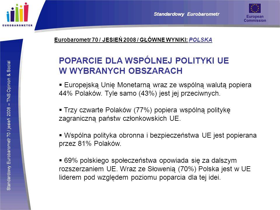 Standardowy Eurobarometr 70 / jesień 2008 – TNS Opinion & Social Eurobarometr 70 / JESIEŃ 2008 / GŁÓWNE WYNIKI: POLSKA Standardowy Eurobarometr POPARCIE DLA WSPÓLNEJ POLITYKI UE W WYBRANYCH OBSZARACH Europejską Unię Monetarną wraz ze wspólną walutą popiera 44% Polaków.