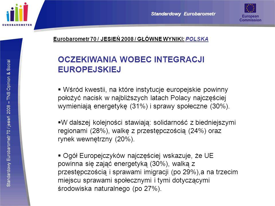 Standardowy Eurobarometr 70 / jesień 2008 – TNS Opinion & Social Eurobarometr 70 / JESIEŃ 2008 / GŁÓWNE WYNIKI: POLSKA Standardowy Eurobarometr OCZEKIWANIA WOBEC INTEGRACJI EUROPEJSKIEJ Wśród kwestii, na które instytucje europejskie powinny położyć nacisk w najbliższych latach Polacy najczęściej wymieniają energetykę (31%) i sprawy społeczne (30%).