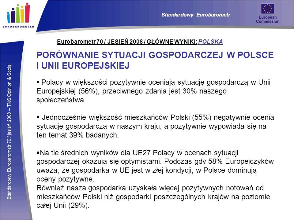 Standardowy Eurobarometr 70 / jesień 2008 – TNS Opinion & Social Eurobarometr 70 / JESIEŃ 2008 / GŁÓWNE WYNIKI: POLSKA PORÓWNANIE SYTUACJI GOSPODARCZEJ W POLSCE I UNII EUROPEJSKIEJ Polacy w większości pozytywnie oceniają sytuację gospodarczą w Unii Europejskiej (56%), przeciwnego zdania jest 30% naszego społeczeństwa.
