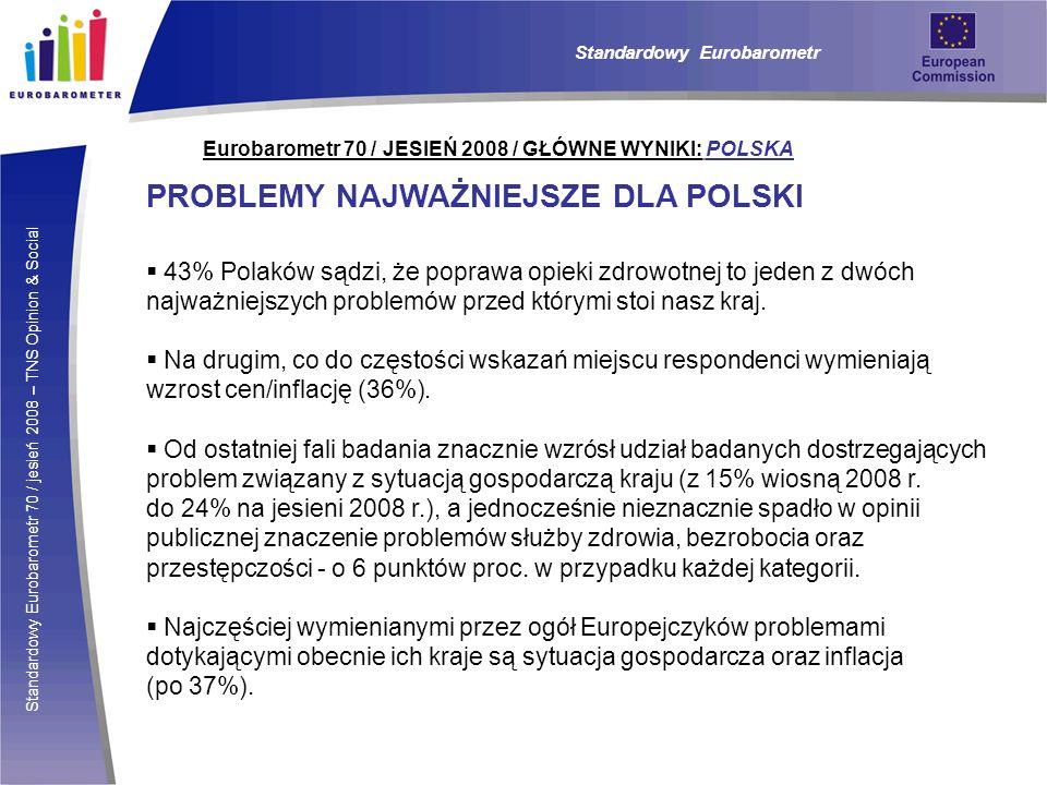 Standardowy Eurobarometr 70 / jesień 2008 – TNS Opinion & Social Eurobarometr 70 / JESIEŃ 2008 / GŁÓWNE WYNIKI: POLSKA PROBLEMY NAJWAŻNIEJSZE DLA POLSKI 43% Polaków sądzi, że poprawa opieki zdrowotnej to jeden z dwóch najważniejszych problemów przed którymi stoi nasz kraj.