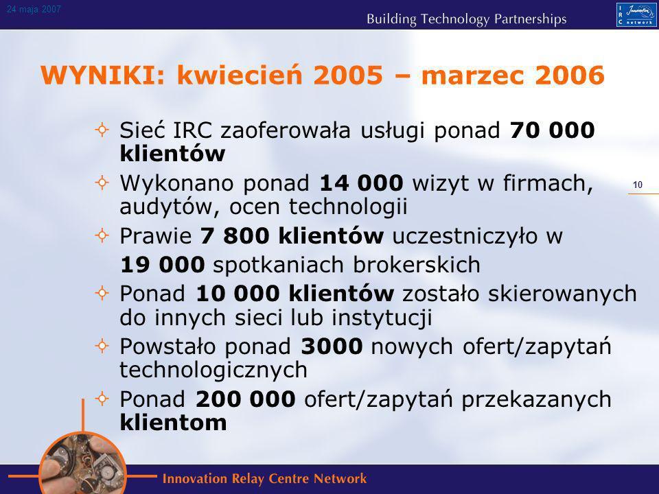 10 24 maja 2007 WYNIKI: kwiecień 2005 – marzec 2006 Sieć IRC zaoferowała usługi ponad 70 000 klientów Wykonano ponad 14 000 wizyt w firmach, audytów, ocen technologii Prawie 7 800 klientów uczestniczyło w 19 000 spotkaniach brokerskich Ponad 10 000 klientów zostało skierowanych do innych sieci lub instytucji Powstało ponad 3000 nowych ofert/zapytań technologicznych Ponad 200 000 ofert/zapytań przekazanych klientom