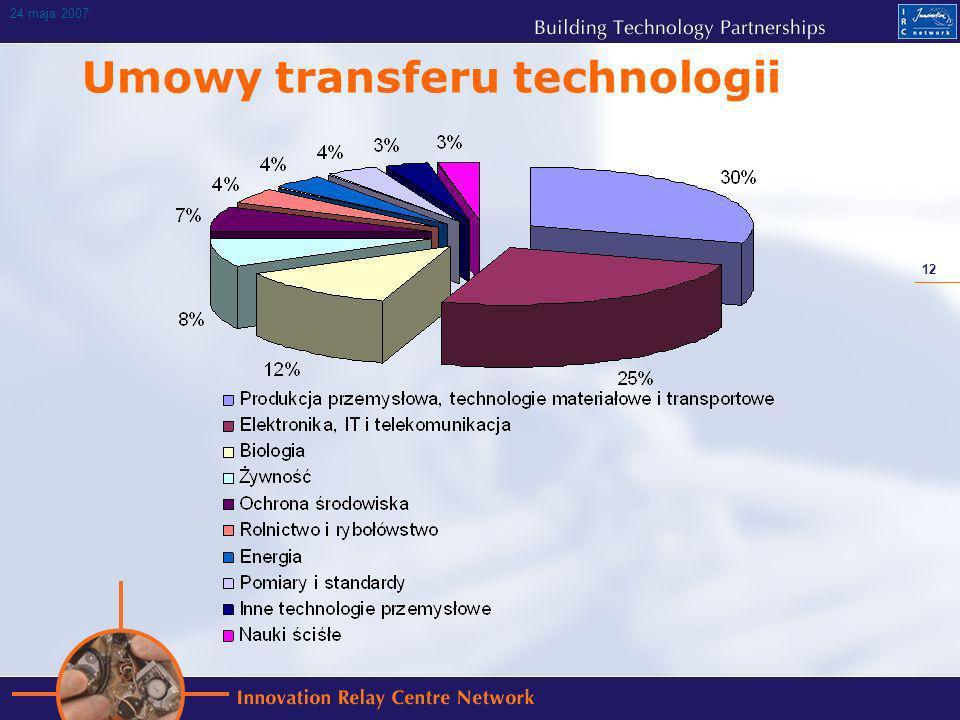 12 24 maja 2007 Umowy transferu technologii