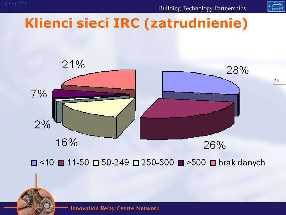 14 24 maja 2007 Klienci sieci IRC (zatrudnienie)