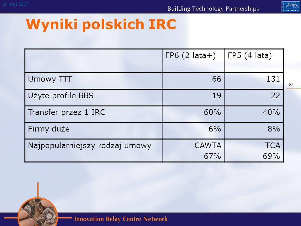23 24 maja 2007 Wyniki polskich IRC FP6 (2 lata+)FP5 (4 lata) Umowy TTT66131 Użyte profile BBS1922 Transfer przez 1 IRC60%40% Firmy duże6%8% Najpopularniejszy rodzaj umowyCAWTA 67% TCA 69%