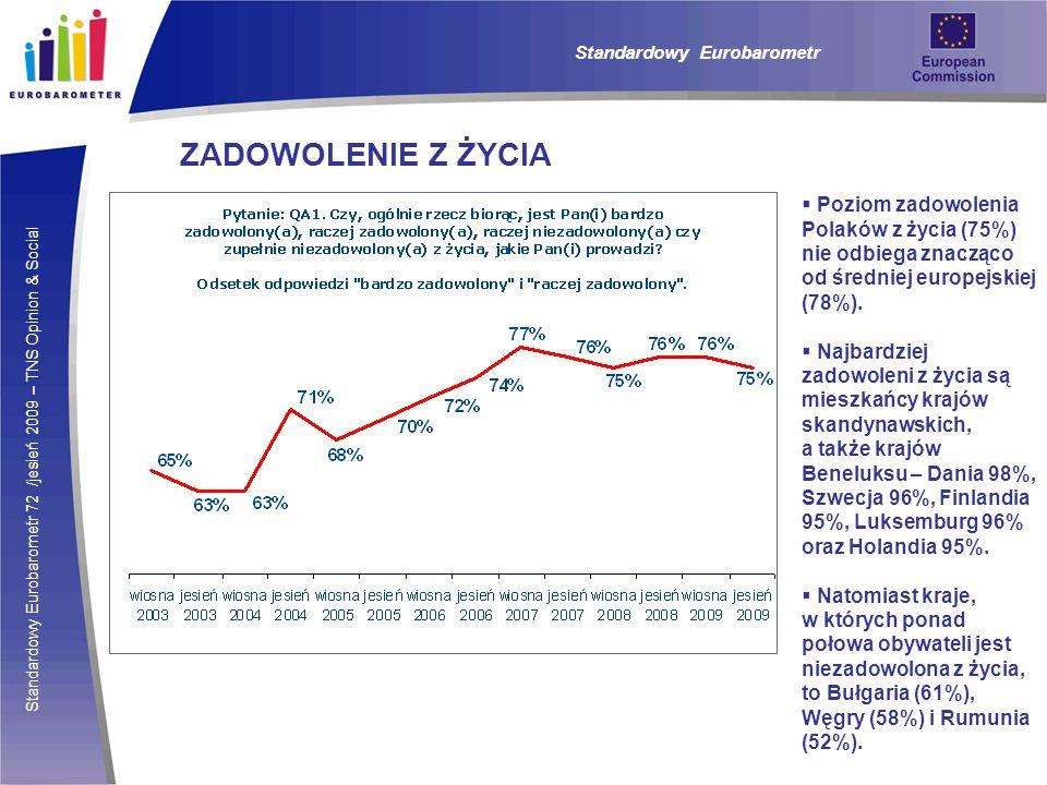Standardowy Eurobarometr 72 /jesień 2009 – TNS Opinion & Social Standardowy Eurobarometr ZADOWOLENIE Z ŻYCIA Poziom zadowolenia Polaków z życia (75%) nie odbiega znacząco od średniej europejskiej (78%).