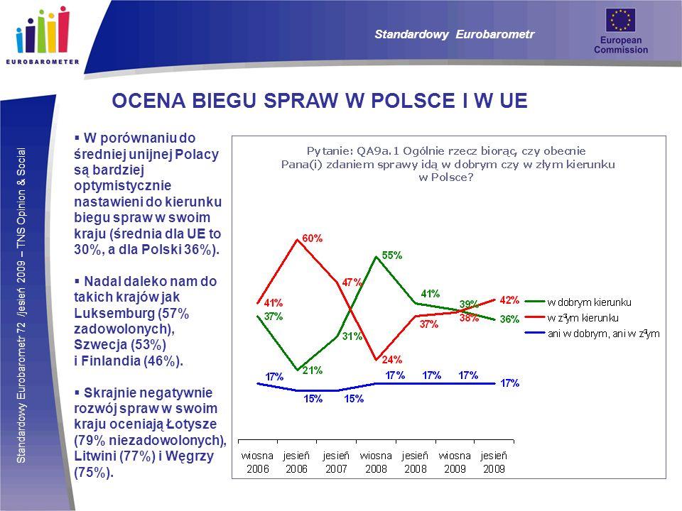 Standardowy Eurobarometr 72 /jesień 2009 – TNS Opinion & Social Standardowy Eurobarometr OCENA BIEGU SPRAW W POLSCE I W UE W porównaniu do średniej unijnej Polacy są bardziej optymistycznie nastawieni do kierunku biegu spraw w swoim kraju (średnia dla UE to 30%, a dla Polski 36%).