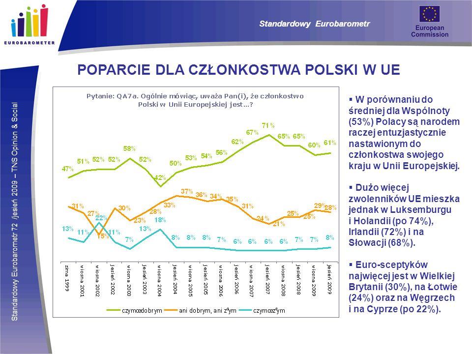 Standardowy Eurobarometr 72 /jesień 2009 – TNS Opinion & Social Standardowy Eurobarometr POPARCIE DLA CZŁONKOSTWA POLSKI W UE W porównaniu do średniej