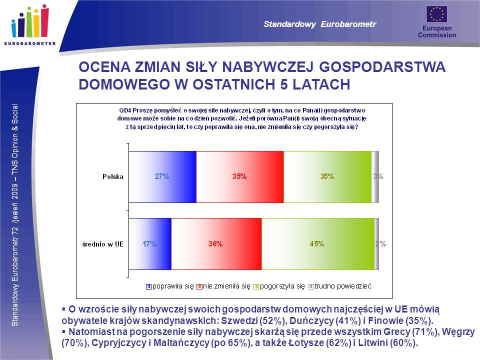 Standardowy Eurobarometr 72 /jesień 2009 – TNS Opinion & Social Standardowy Eurobarometr OCENA ZMIAN SIŁY NABYWCZEJ GOSPODARSTWA DOMOWEGO W OSTATNICH 5 LATACH O wzroście siły nabywczej swoich gospodarstw domowych najczęściej w UE mówią obywatele krajów skandynawskich: Szwedzi (52%), Duńczycy (41%) i Finowie (35%).