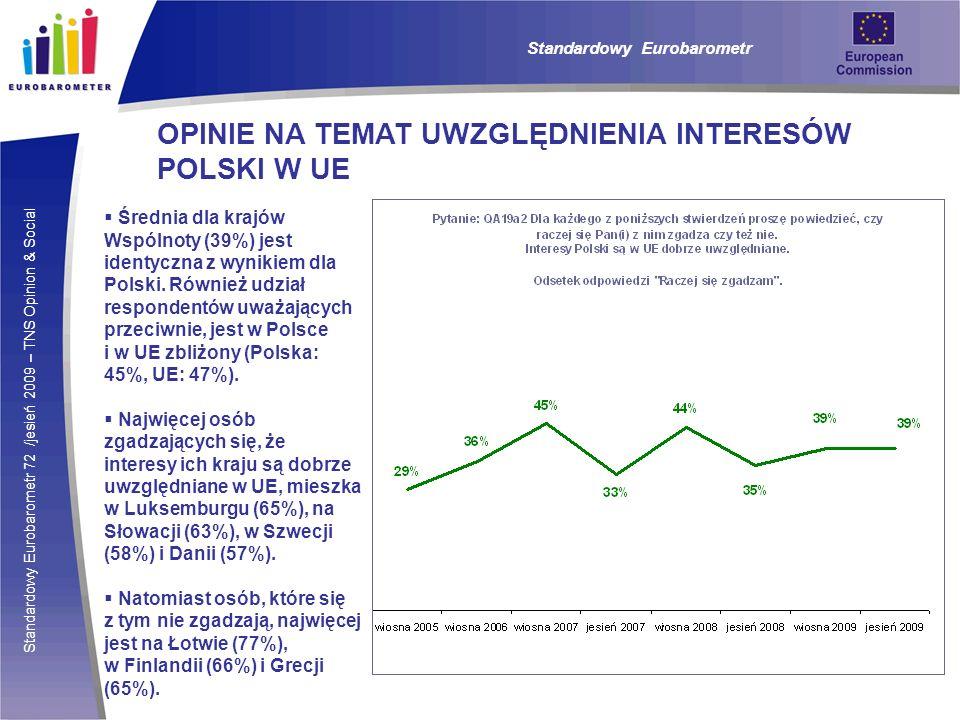 Standardowy Eurobarometr 72 /jesień 2009 – TNS Opinion & Social Standardowy Eurobarometr OPINIE NA TEMAT UWZGLĘDNIENIA INTERESÓW POLSKI W UE Średnia dla krajów Wspólnoty (39%) jest identyczna z wynikiem dla Polski.