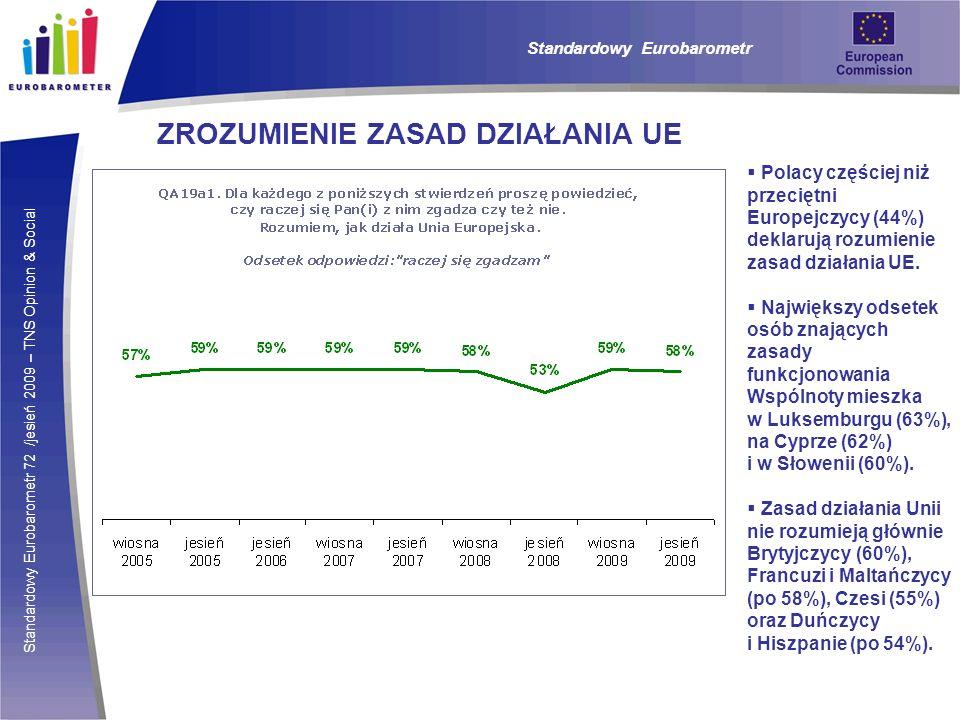 Standardowy Eurobarometr 72 /jesień 2009 – TNS Opinion & Social Standardowy Eurobarometr ZROZUMIENIE ZASAD DZIAŁANIA UE Polacy częściej niż przeciętni Europejczycy (44%) deklarują rozumienie zasad działania UE.