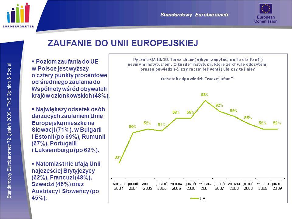 Standardowy Eurobarometr 72 /jesień 2009 – TNS Opinion & Social Standardowy Eurobarometr ZAUFANIE DO UNII EUROPEJSKIEJ Poziom zaufania do UE w Polsce jest wyższy o cztery punkty procentowe od średniego zaufania do Wspólnoty wśród obywateli krajów członkowskich (48%).