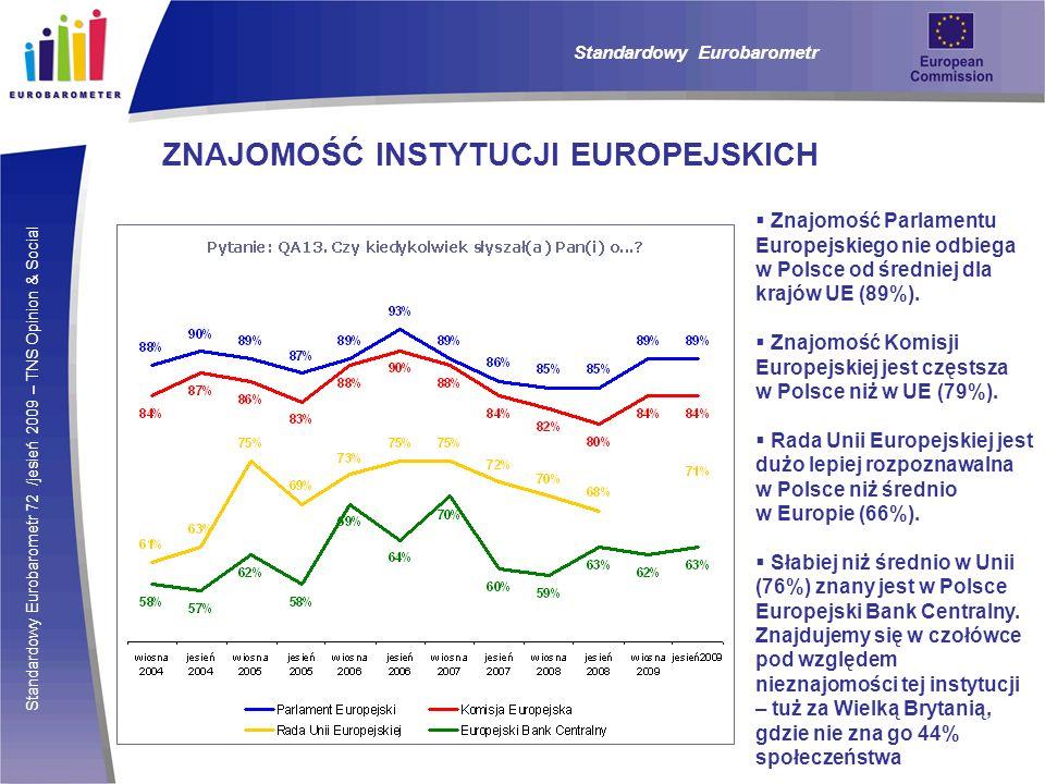 Standardowy Eurobarometr 72 /jesień 2009 – TNS Opinion & Social Standardowy Eurobarometr ZNAJOMOŚĆ INSTYTUCJI EUROPEJSKICH Znajomość Parlamentu Europejskiego nie odbiega w Polsce od średniej dla krajów UE (89%).
