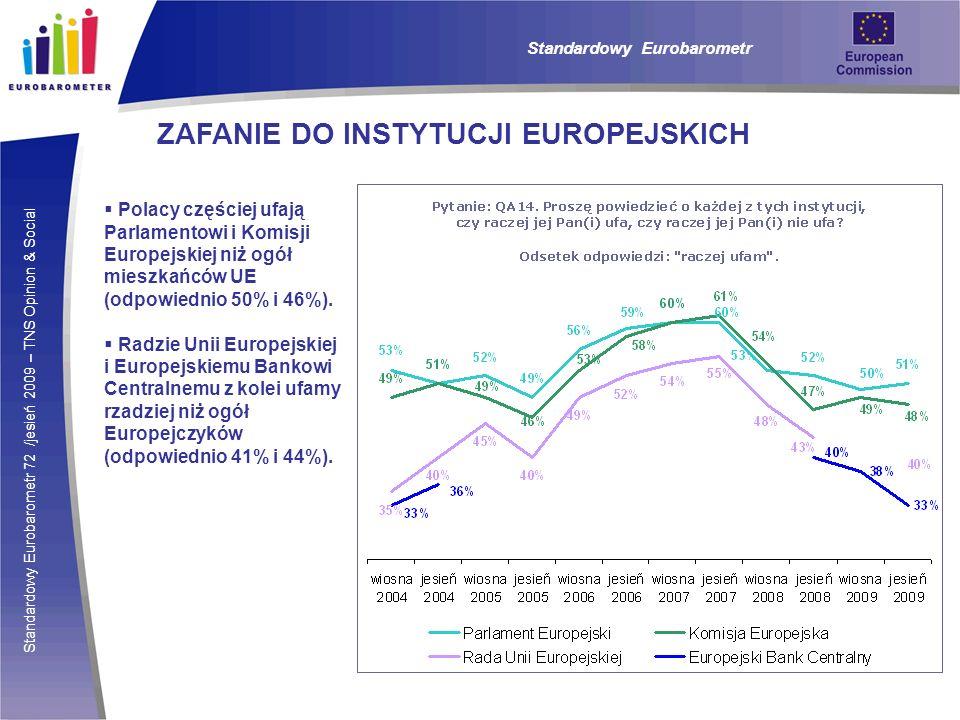 Standardowy Eurobarometr 72 /jesień 2009 – TNS Opinion & Social Standardowy Eurobarometr ZAFANIE DO INSTYTUCJI EUROPEJSKICH Polacy częściej ufają Parl