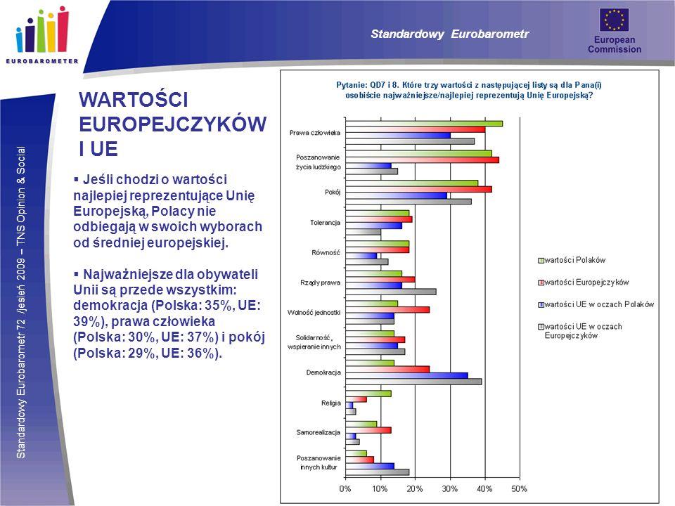 Standardowy Eurobarometr 72 /jesień 2009 – TNS Opinion & Social Standardowy Eurobarometr WARTOŚCI EUROPEJCZYKÓW I UE Jeśli chodzi o wartości najlepiej reprezentujące Unię Europejską, Polacy nie odbiegają w swoich wyborach od średniej europejskiej.