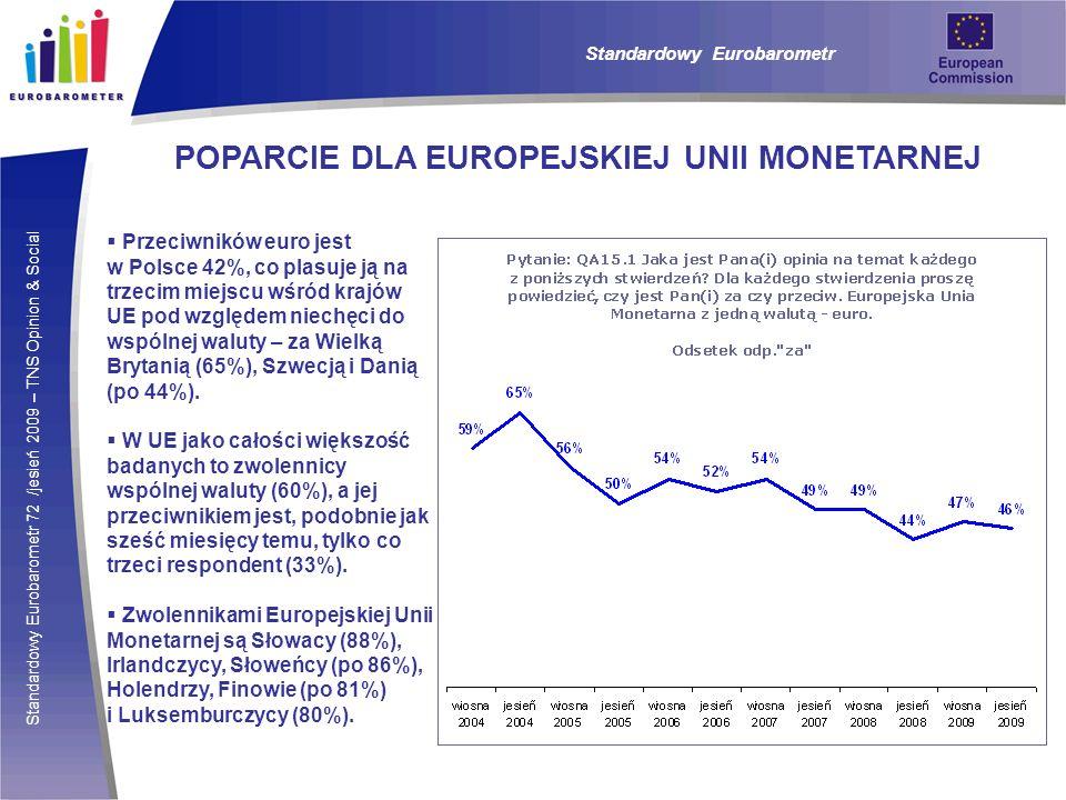 Standardowy Eurobarometr 72 /jesień 2009 – TNS Opinion & Social Standardowy Eurobarometr POPARCIE DLA EUROPEJSKIEJ UNII MONETARNEJ Przeciwników euro jest w Polsce 42%, co plasuje ją na trzecim miejscu wśród krajów UE pod względem niechęci do wspólnej waluty – za Wielką Brytanią (65%), Szwecją i Danią (po 44%).