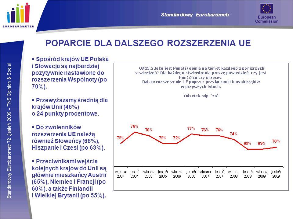 Standardowy Eurobarometr 72 /jesień 2009 – TNS Opinion & Social Standardowy Eurobarometr POPARCIE DLA DALSZEGO ROZSZERZENIA UE Spośród krajów UE Polsk