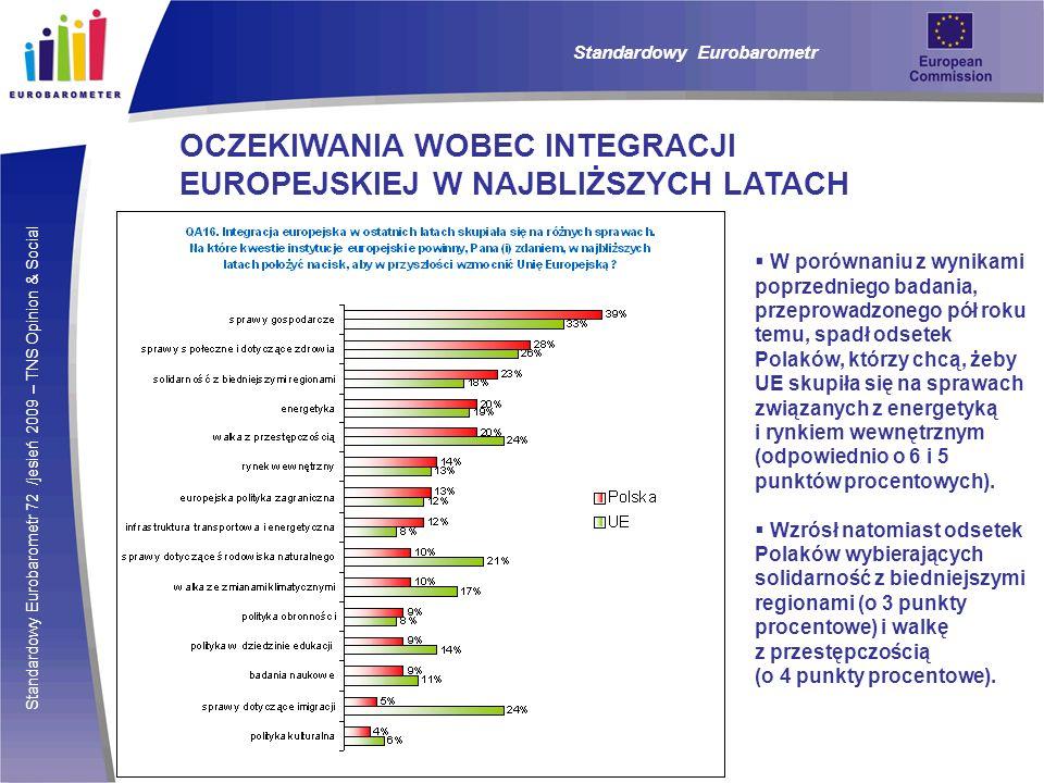 Standardowy Eurobarometr 72 /jesień 2009 – TNS Opinion & Social Standardowy Eurobarometr OCZEKIWANIA WOBEC INTEGRACJI EUROPEJSKIEJ W NAJBLIŻSZYCH LATACH W porównaniu z wynikami poprzedniego badania, przeprowadzonego pół roku temu, spadł odsetek Polaków, którzy chcą, żeby UE skupiła się na sprawach związanych z energetyką i rynkiem wewnętrznym (odpowiednio o 6 i 5 punktów procentowych).