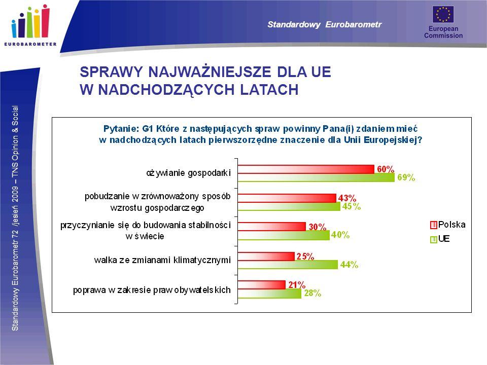 Standardowy Eurobarometr 72 /jesień 2009 – TNS Opinion & Social Standardowy Eurobarometr SPRAWY NAJWAŻNIEJSZE DLA UE W NADCHODZĄCYCH LATACH