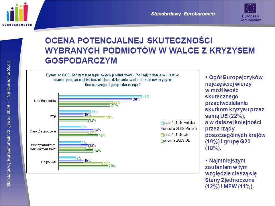 Standardowy Eurobarometr 72 /jesień 2009 – TNS Opinion & Social Standardowy Eurobarometr OCENA POTENCJALNEJ SKUTECZNOŚCI WYBRANYCH PODMIOTÓW W WALCE Z KRYZYSEM GOSPODARCZYM Ogół Europejczyków najczęściej wierzy w możliwość skutecznego przeciwdziałania skutkom kryzysu przez samą UE (22%), a w dalszej kolejności przez rządy poszczególnych krajów (19%) i grupę G20 (18%).