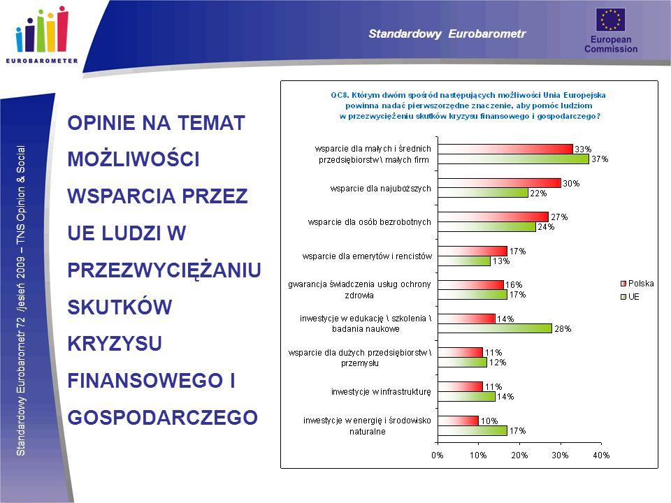 Standardowy Eurobarometr 72 /jesień 2009 – TNS Opinion & Social Standardowy Eurobarometr ZAFANIE DO INSTYTUCJI EUROPEJSKICH Polacy częściej ufają Parlamentowi i Komisji Europejskiej niż ogół mieszkańców UE (odpowiednio 50% i 46%).