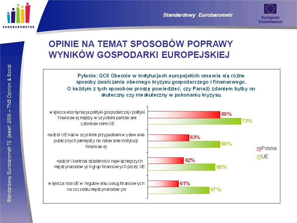 Standardowy Eurobarometr 72 /jesień 2009 – TNS Opinion & Social Standardowy Eurobarometr OCENA KORZYŚCI I WPŁYWU CZŁONKOSTWA Podobnie jak w latach ubiegłych, Polska plasuje się w czołówce krajów, które zdaniem ich mieszkańców skorzystały na wejściu do struktur unijnych.