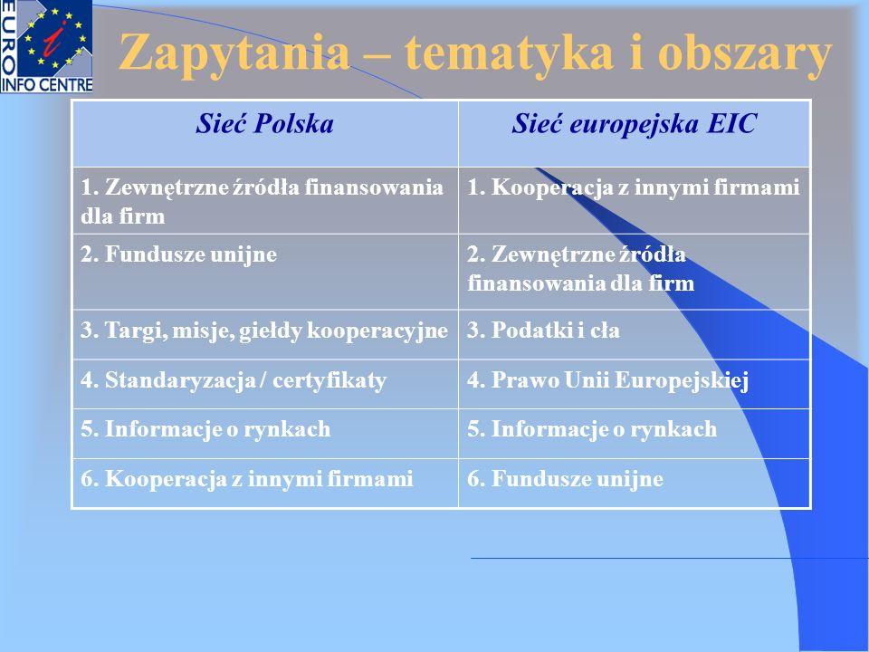 Zapytania – tematyka i obszary Sieć PolskaSieć europejska EIC 1. Zewnętrzne źródła finansowania dla firm 1. Kooperacja z innymi firmami 2. Fundusze un