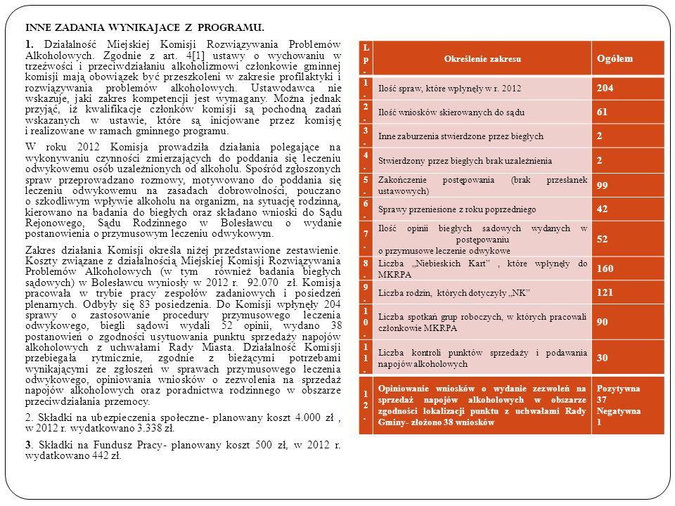 INNE ZADANIA WYNIKAJACE Z PROGRAMU. 1. Działalność Miejskiej Komisji Rozwiązywania Problemów Alkoholowych. Zgodnie z art. 4[1] ustawy o wychowaniu w t